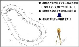 光波と3Dレーザースキャナー測量との違いを検証