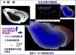 3次元データの解析イメージ。横断や等高線を表示
