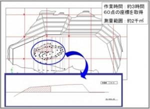トータルステーション使用による地形測量