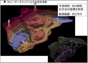 3Dレーザースキャナー使用イメージ