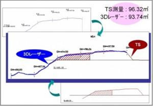 TS測量と3次元レーザースキャナー測量の比較