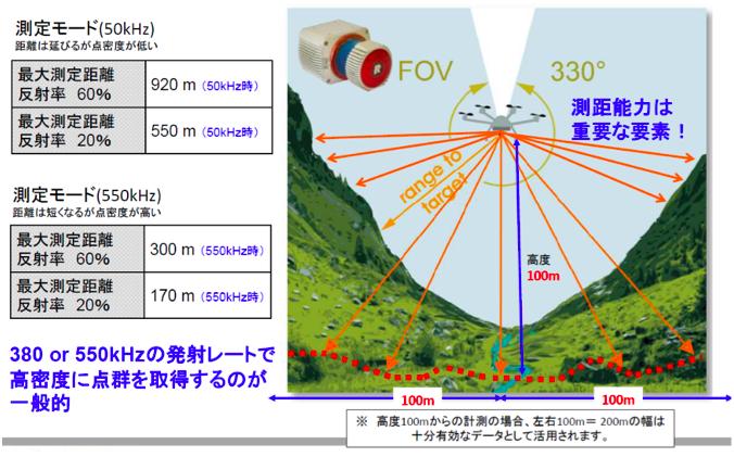 レーザースキャナーの長距離測定と発射レート