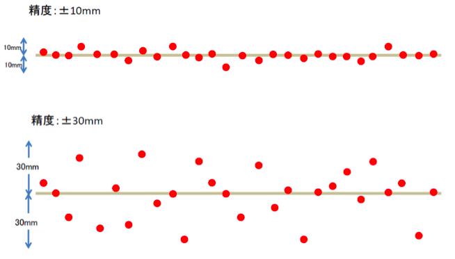 点群のばらつきイメージ