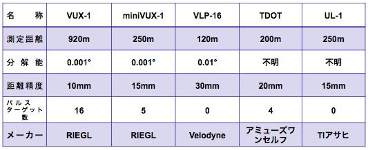 ドローンレーザー計測比較表